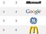 Latest List Of Top Global Brands Is Out